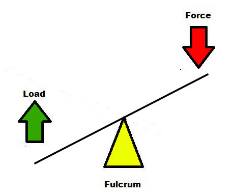 Hip Thrust Fulcrum Point